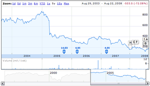 Games Workshop stock chart from Google