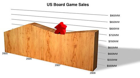 us board game sales.jpg