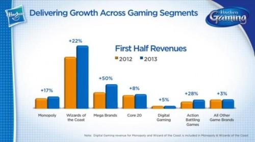 Hasbro Game Segment 2013