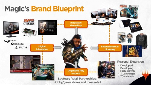 MtG Brand Blueprint Slide 1